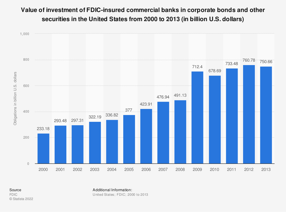 Statistic: Value of investment of FDIC-insured commercial banks in corporate bonds and other securities in the United States from 2000 to 2013 (in billion U.S. dollars) | Statista