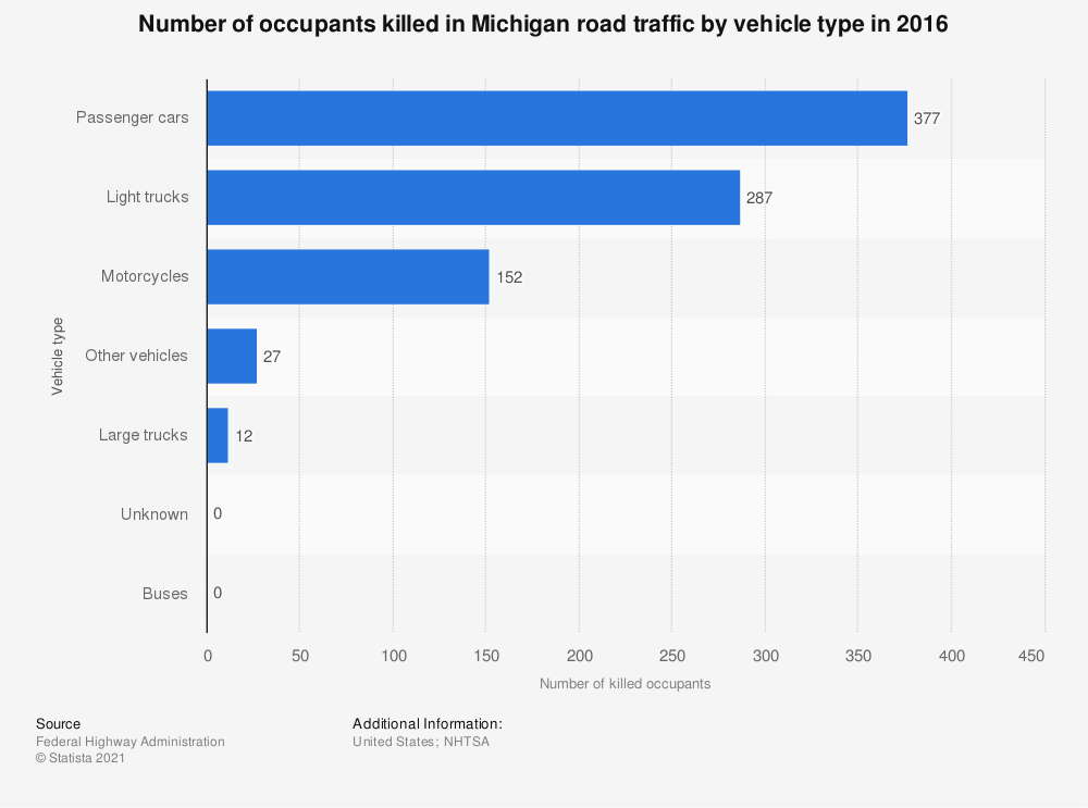 Statistic: Number of occupants killed in Michigan road traffic by vehicle type in 2016 | Statista