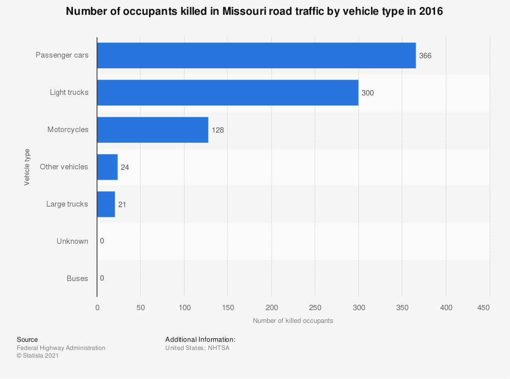 Statistic: Number of occupants killed in Missouri road traffic by vehicle type in 2016 | Statista
