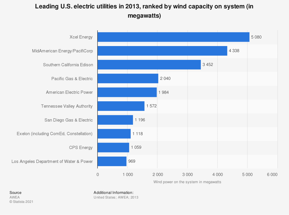 Statistic: Leading U.S. electric utilities in 2013, ranked by wind capacity on system (in megawatts)  | Statista