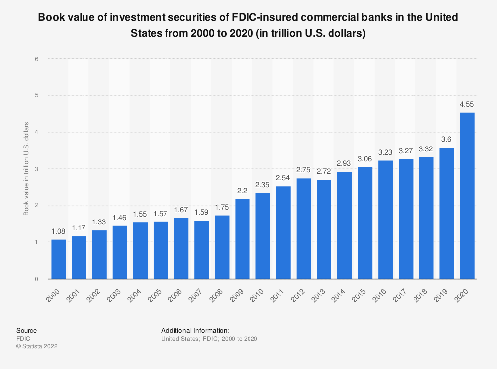 Statistic: Book value of investment securities of FDIC-insured commercial banks in the United States from 2000 to 2017 (in trillion U.S. dollars) | Statista