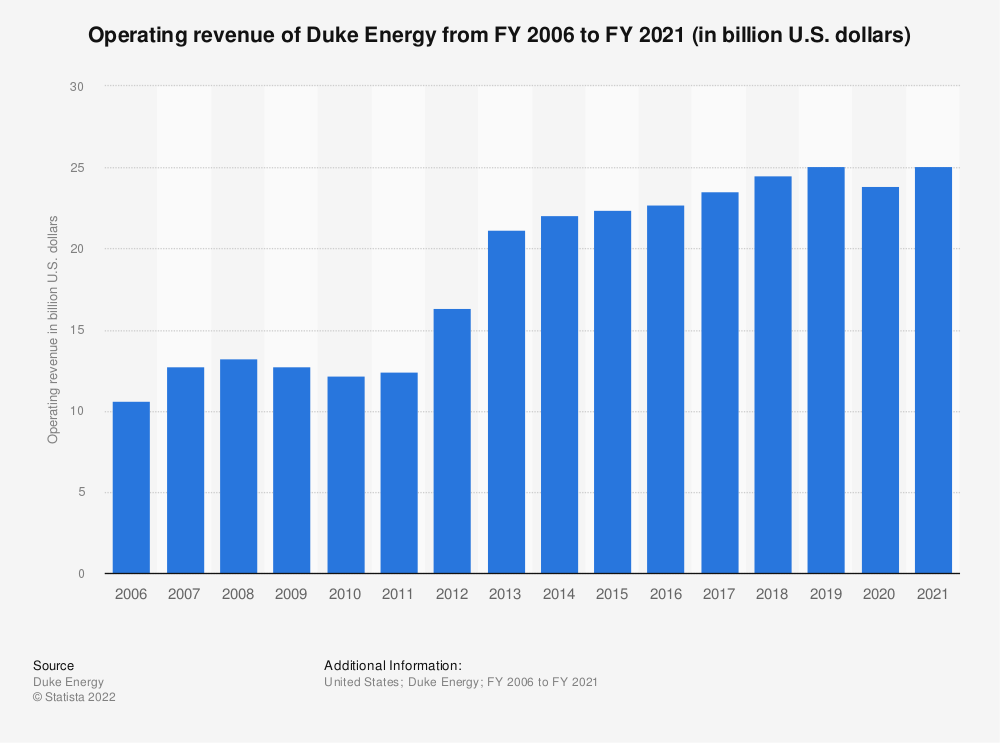 Statistic: Duke Energy's operating revenue from FY 2006 to FY 2018 (in million U.S. dollars) | Statista