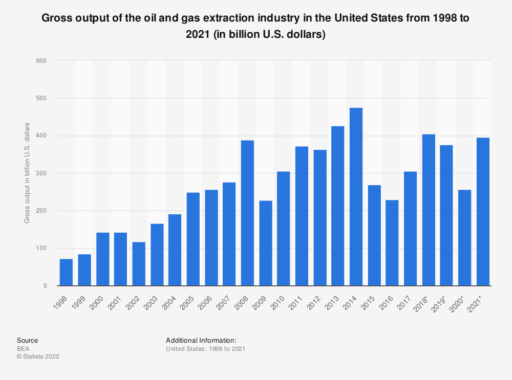 Statistic: Gross output of the United States oil and gas extraction industry from 1998 to 2017 (in billion U.S. dollars) | Statista