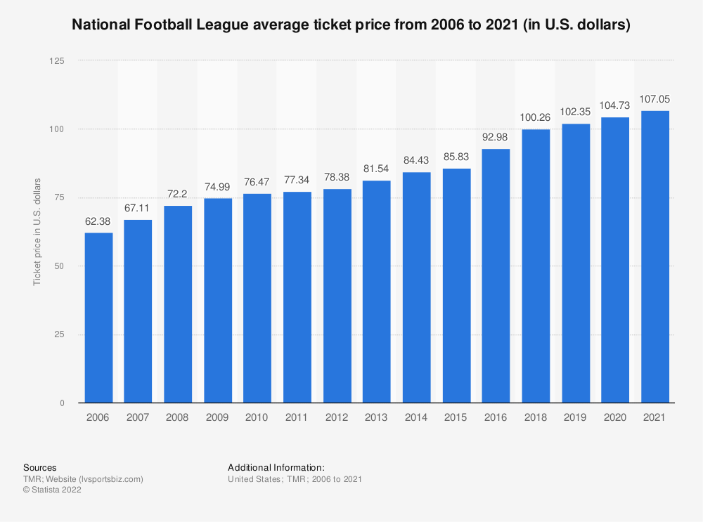 Statistic: National Football League average ticket price from 2006 to 2019 (in U.S. dollars)*   Statista