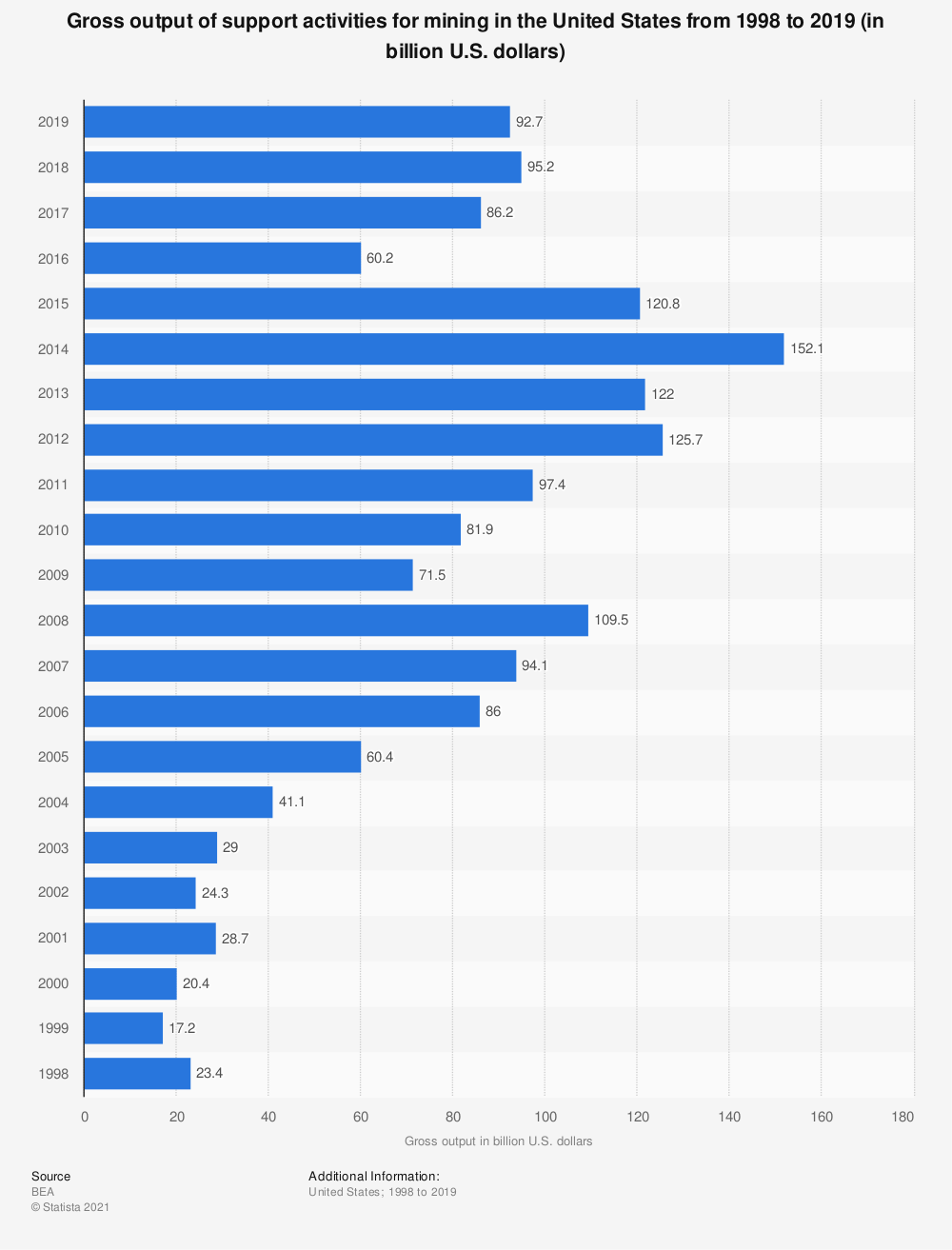 Statistic: Gross output of support activities for mining in the United States from 1998 to 2017 (in billion U.S. dollars)   Statista