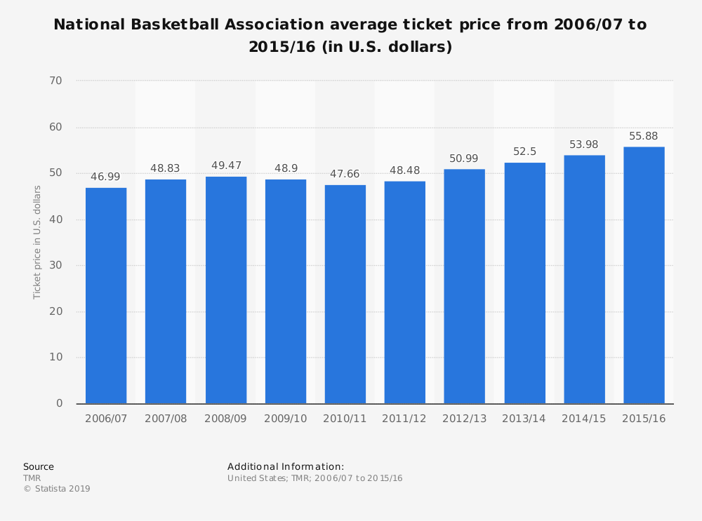 Statistic: National Basketball Association average ticket price from 2006/07 to 2015/16 (in U.S. dollars) | Statista