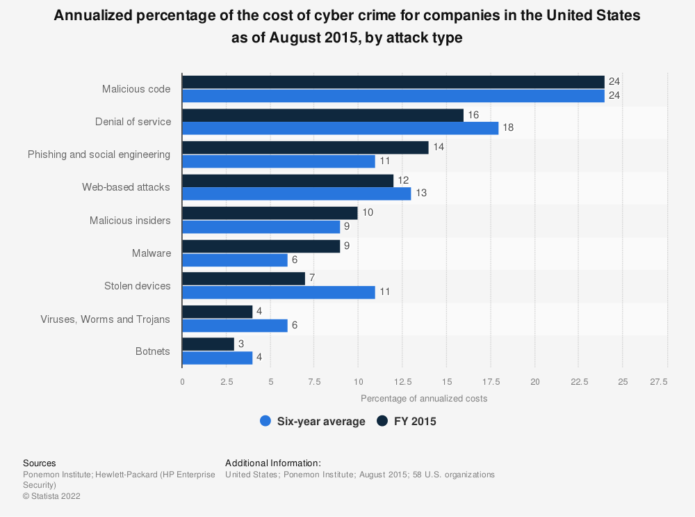 Statistic: Annualized percentage of the cost of cyber crime for companies in the United States as of August 2015, by attack type | Statista