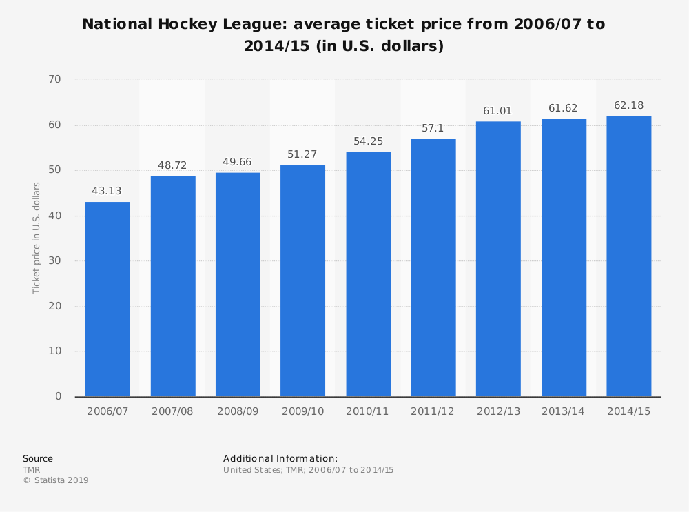 Statistic: National Hockey League: average ticket price from 2006/07 to 2014/15 (in U.S. dollars) | Statista
