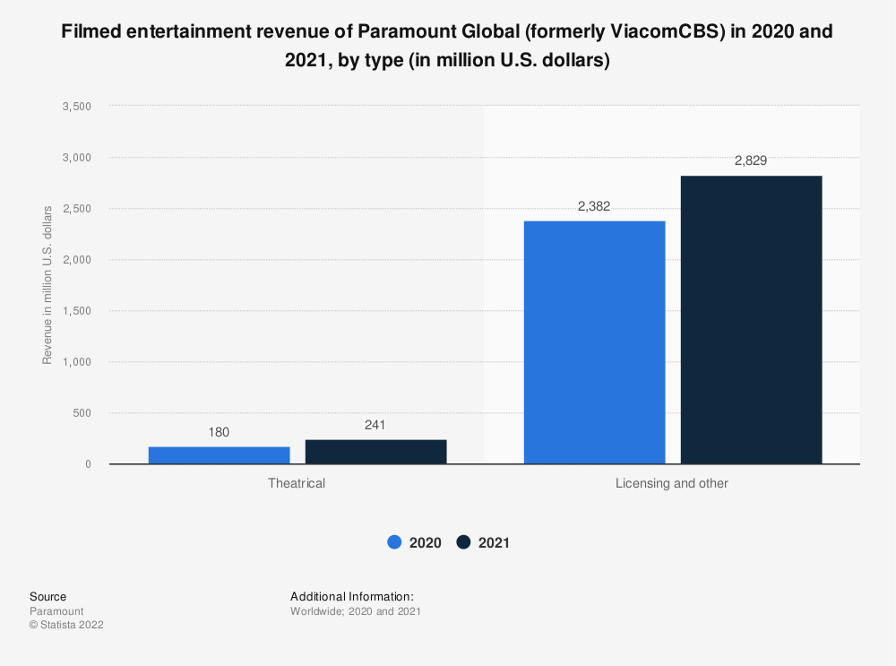 Statistic: Filmed entertainment revenue of ViacomCBS in 2018 and 2019, by type (in million U.S. dollars) | Statista
