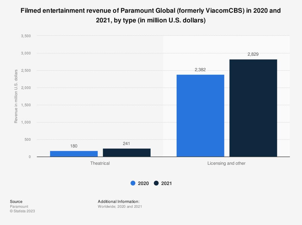 Statistic: CBS Corporation's revenue from 2006 to 2018 (in billion U.S. dollars) | Statista
