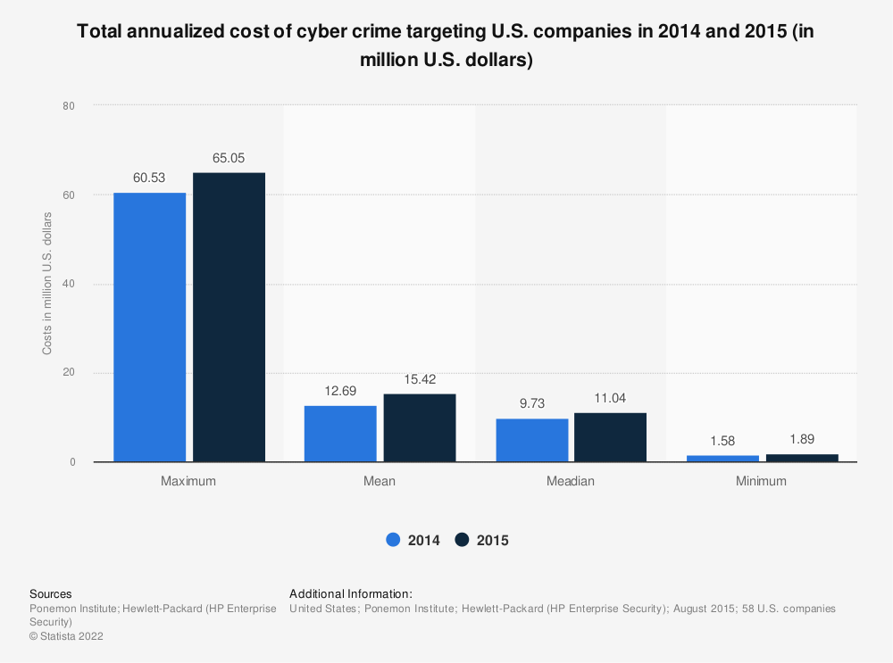 Statistic: Total annualized cost of cyber crime targeting U.S. companies in 2014 and 2015 (in million U.S. dollars) | Statista