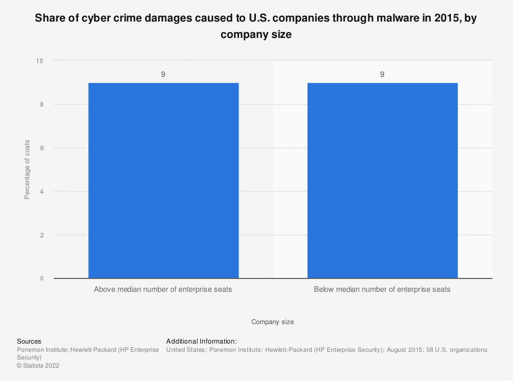 Statistic: Share of cyber crime damages caused to U.S. companies through malware in 2015, by company size | Statista