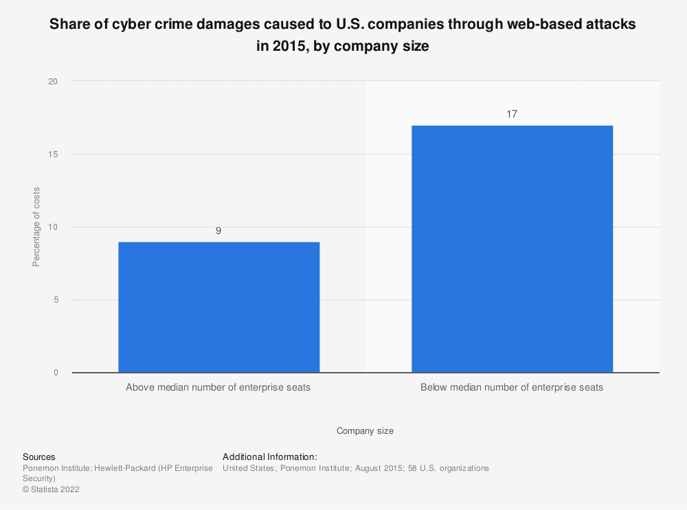 Statistic: Share of cyber crime damages caused to U.S. companies through web-based attacks in 2015, by company size | Statista