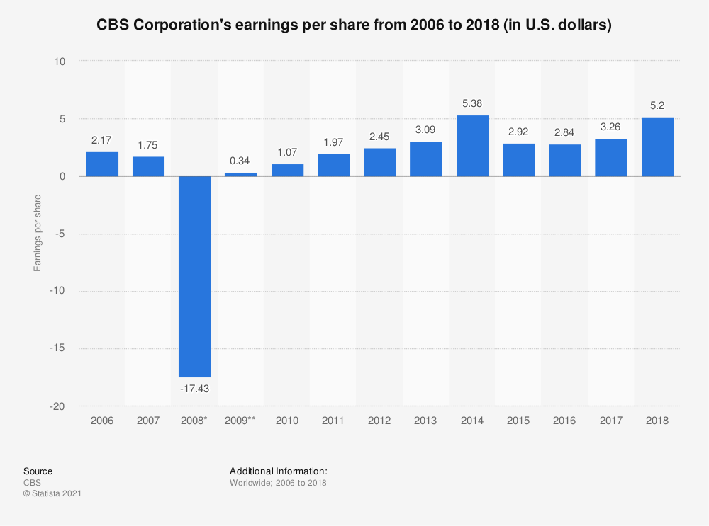 Statistic: CBS Corporation's earnings per share from 2006 to 2018 (in U.S. dollars) | Statista