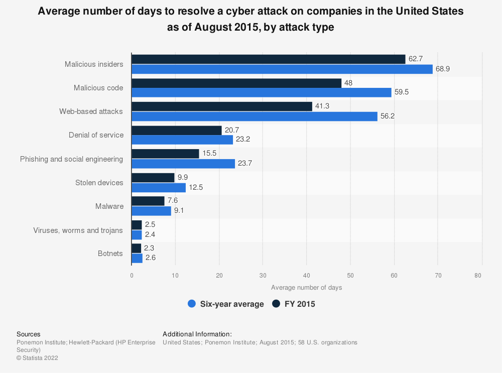 Statistic: Average number of days to resolve a cyber attack on companies in the United States as of August 2015, by attack type | Statista