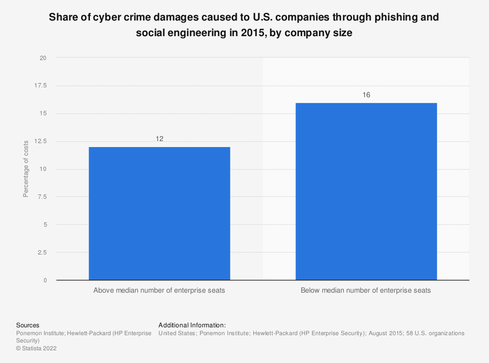 Statistic: Share of cyber crime damages caused to U.S. companies through phishing and social engineering in 2015, by company size | Statista