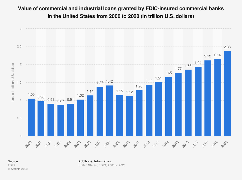 Statistic: Value of commercial and industrial loans granted by FDIC-insured commercial banks in the United States from 2000 to 2017 (in trillion U.S. dollars) | Statista