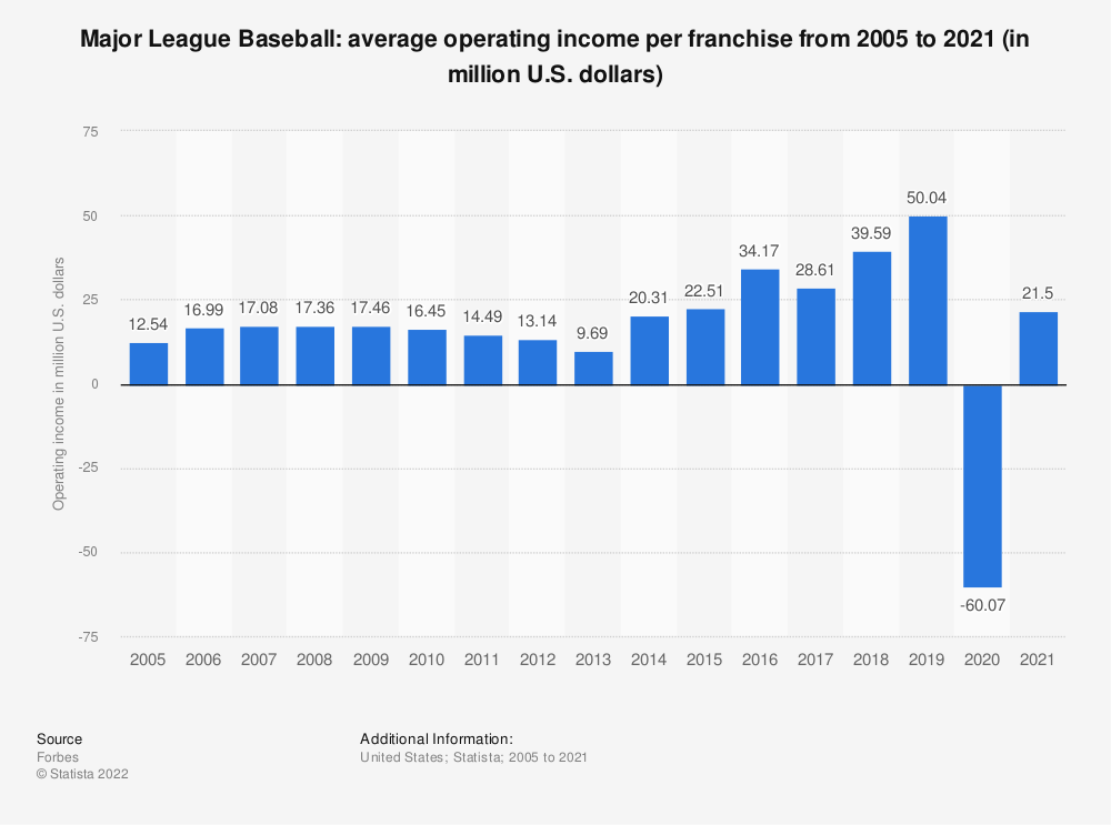 Statistic: Major League Baseball: average operating income per franchise from 2005 to 2017 (in million U.S. dollars) | Statista