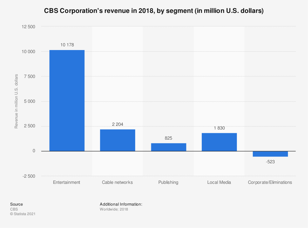Statistic: CBS Corporation's revenue in 2018, by segment (in million U.S. dollars) | Statista
