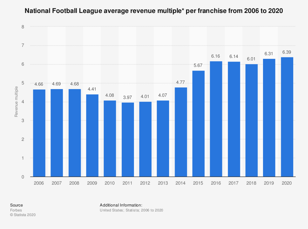 Statistic: National Football League average revenue multiple* per franchise from 2006 to 2019 | Statista