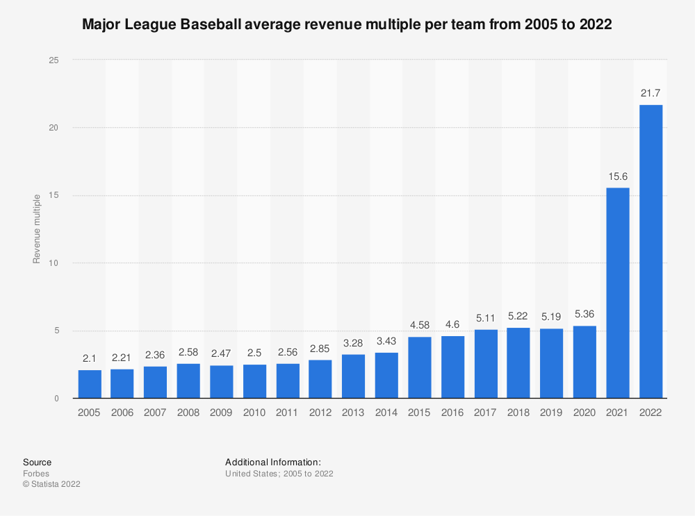 Statistic: Major League Baseball average revenue multiple* per team from 2005 to 2020 | Statista