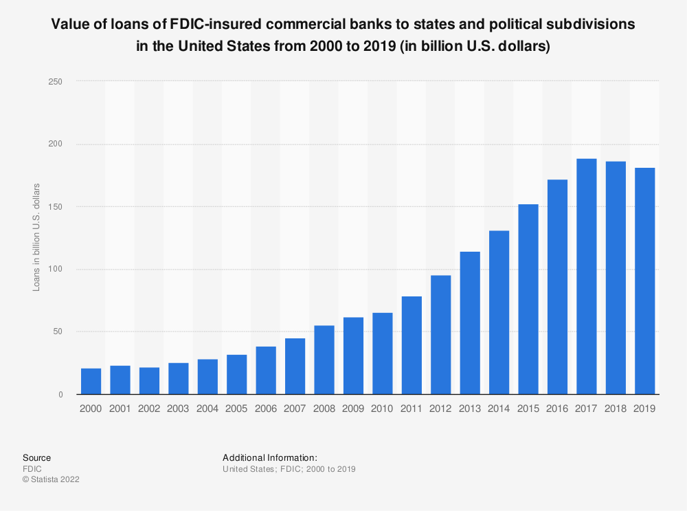 Statistic: Value of loans of FDIC-insured commercial banks to states and political subdivisions in the United States from 2000 to 2019 (in billion U.S. dollars) | Statista
