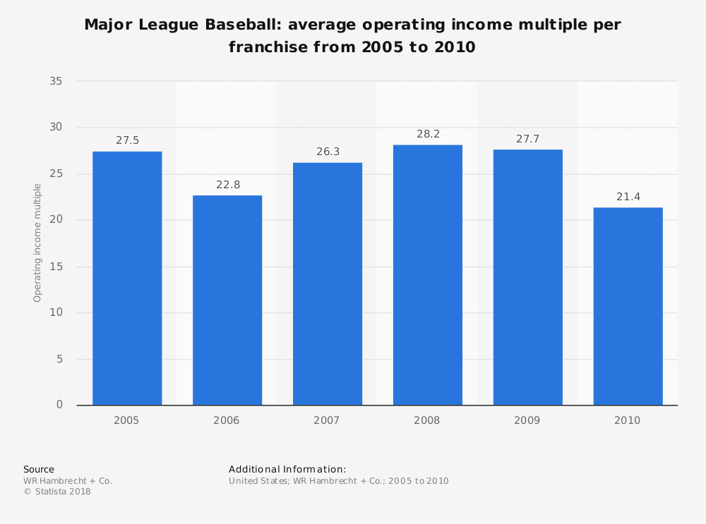Statistic: Major League Baseball: average operating income multiple per franchise from 2005 to 2010 | Statista
