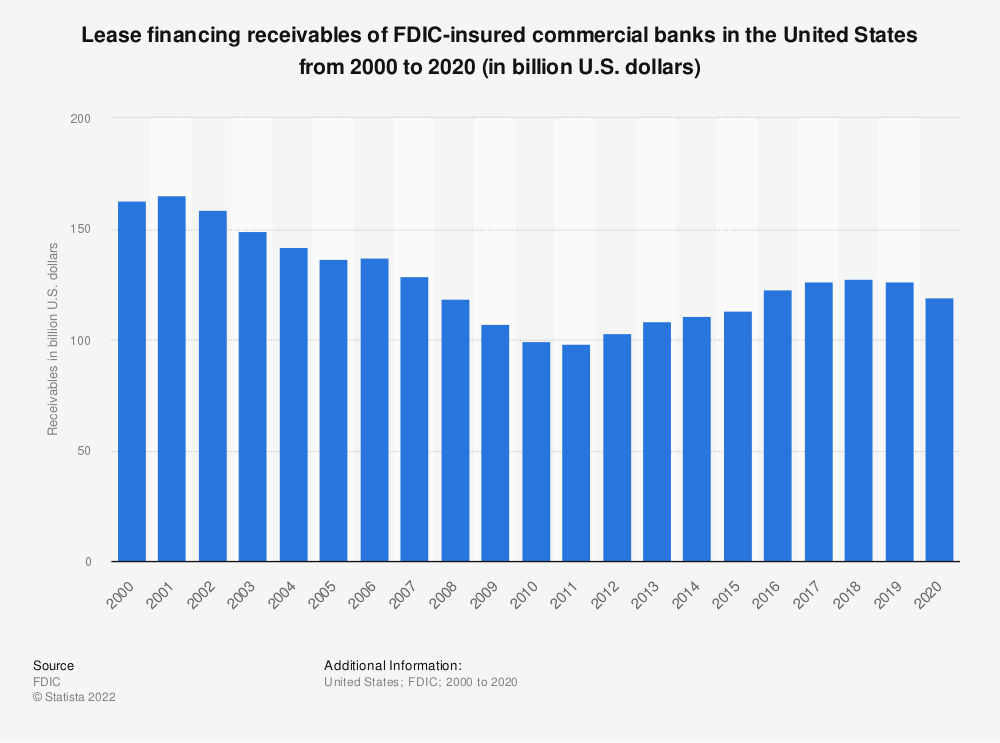 Statistic: Lease financing receivables of FDIC-insured commercial banks in the United States from 2000 to 2017 (in billion U.S. dollars) | Statista