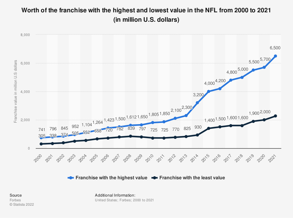 Statistic: Worth of the franchise with the highest and lowest value in the NFL from 2000 to 2019 (in million U.S. dollars) | Statista