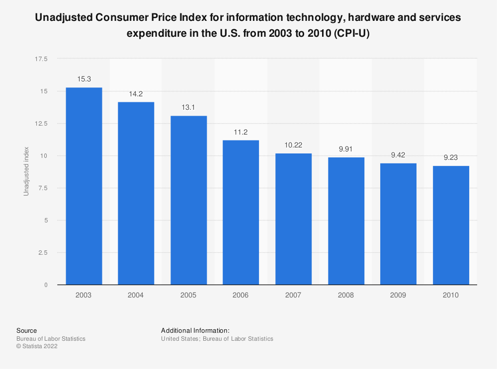 Statistic: Unadjusted Consumer Price Index for information technology, hardware and services expenditure in the U.S. from 2003 to 2010 (CPI-U) | Statista