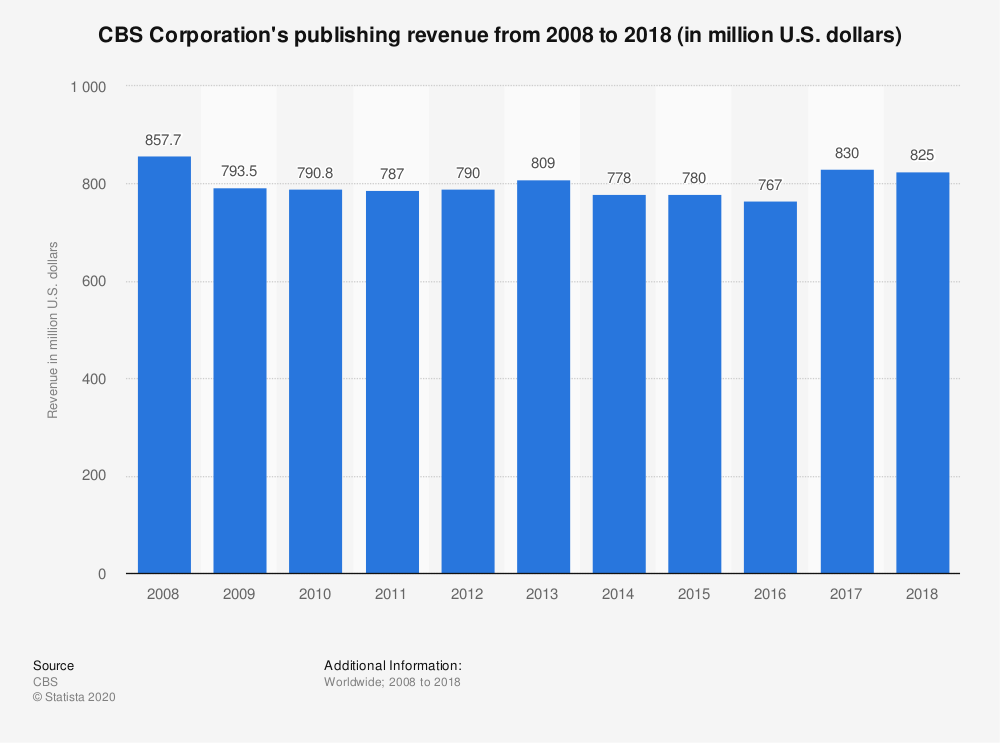 Statistic: CBS Corporation's publishing revenue from 2008 to 2017 (in million U.S. dollars) | Statista
