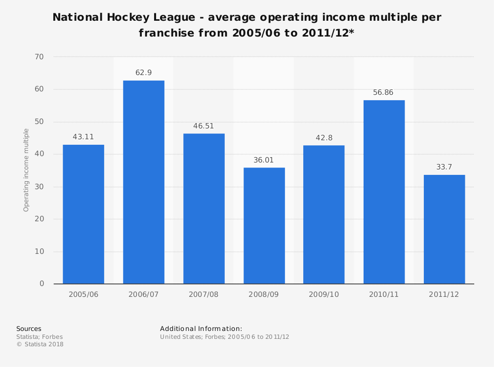 Statistic: National Hockey League - average operating income multiple per franchise from 2005/06 to 2011/12* | Statista