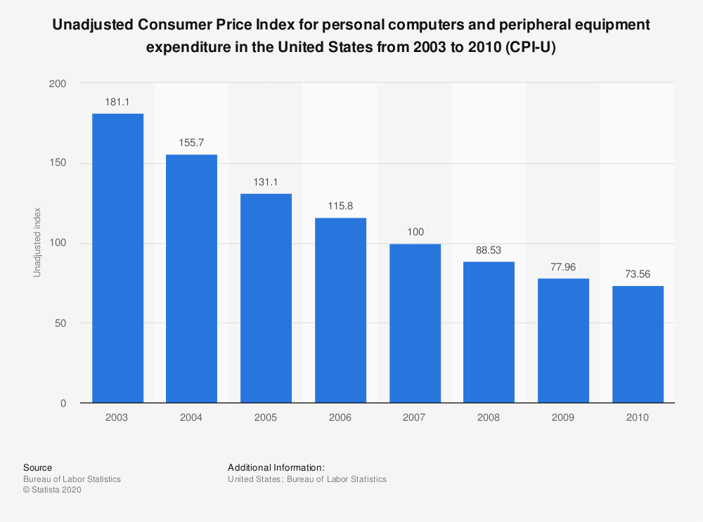 Statistic: Unadjusted Consumer Price Index for personal computers and peripheral equipment expenditure in the United States from 2003 to 2010 (CPI-U) | Statista