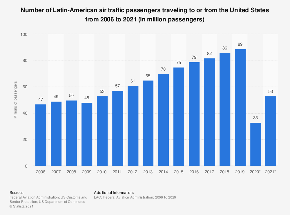 Statistic: Number of Latin-American air traffic passengers traveling to or from the United States from 2006 to 2019 (in million passengers) | Statista