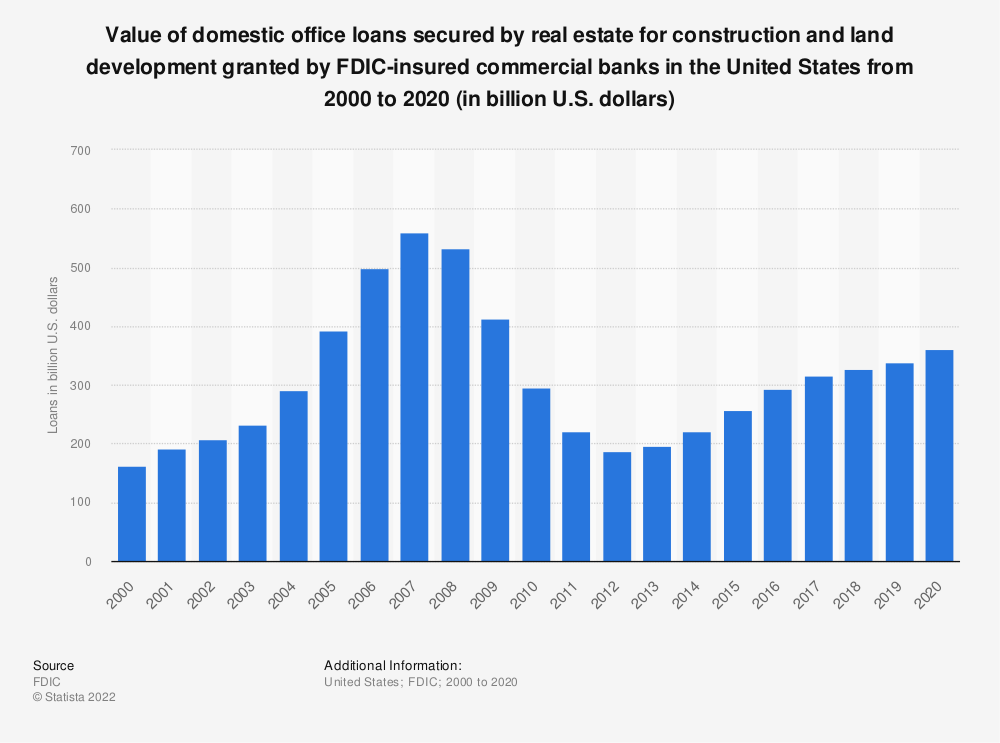 Statistic: Value of domestic office loans secured by real estate for construction and land development granted by FDIC-insured commercial banks in the United States from 2000 to 2019 (in billion U.S. dollars) | Statista