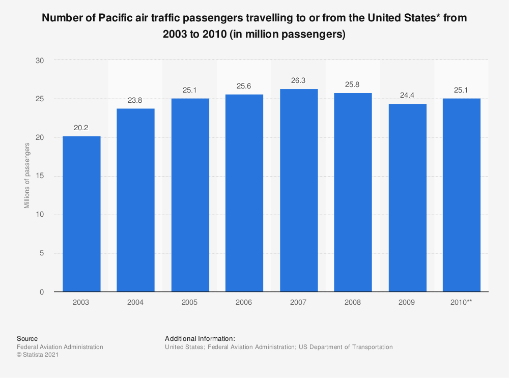 Statistic: Number of Pacific air traffic passengers travelling to or from the United States* from 2003 to 2010 (in million passengers) | Statista