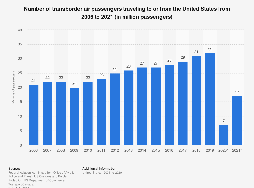 Statistic: Number of transborder air passengers traveling to or from the United States from 2006 to 2019 (in million passengers) | Statista