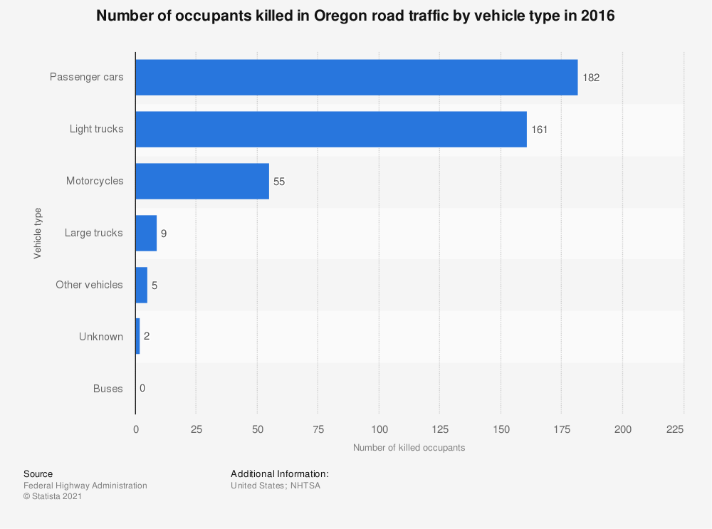 Statistic: Number of occupants killed in Oregon road traffic by vehicle type in 2016 | Statista