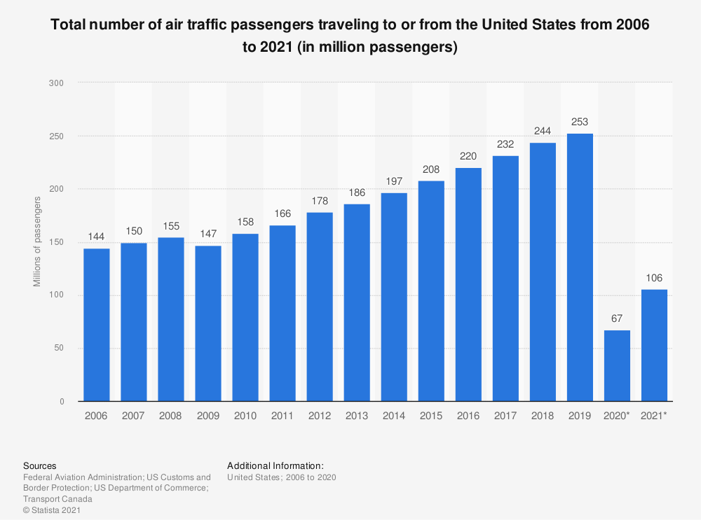 Statistic: Total number of air traffic passengers traveling to or from the United States from 2006 to 2019 (in million passengers) | Statista