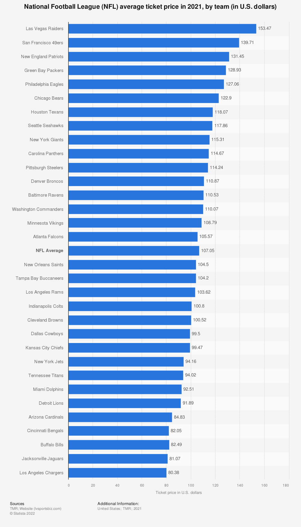 Statistic: National Football League (NFL) average ticket price by team in 2019 (in U.S. dollars)* | Statista