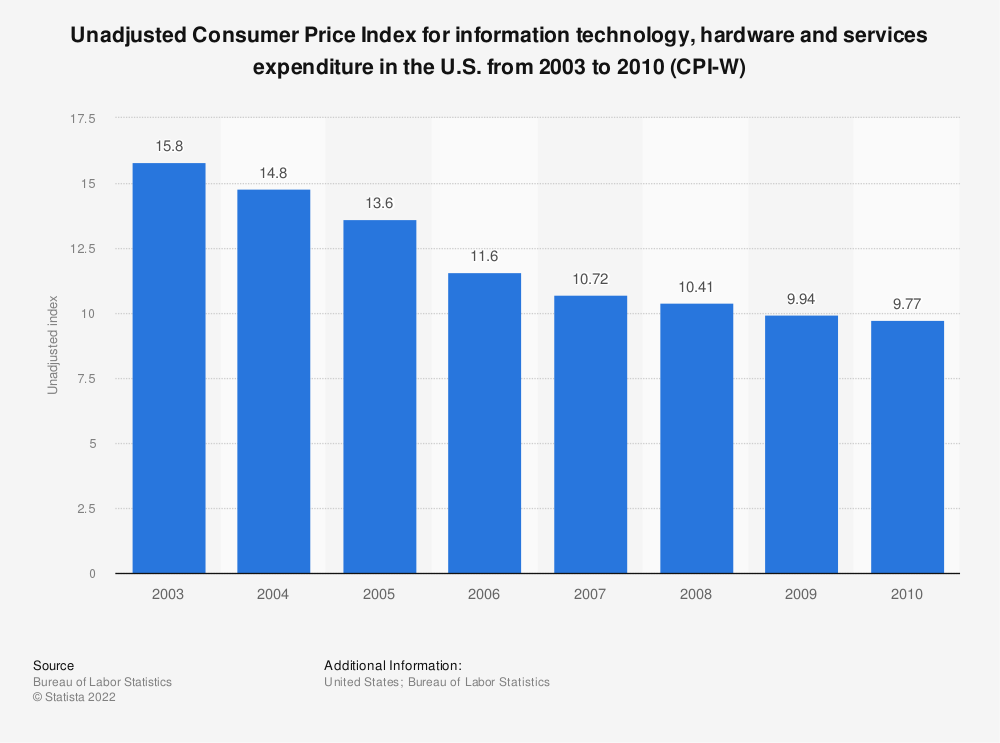 Statistic: Unadjusted Consumer Price Index for information technology, hardware and services expenditure in the U.S. from 2003 to 2010 (CPI-W) | Statista