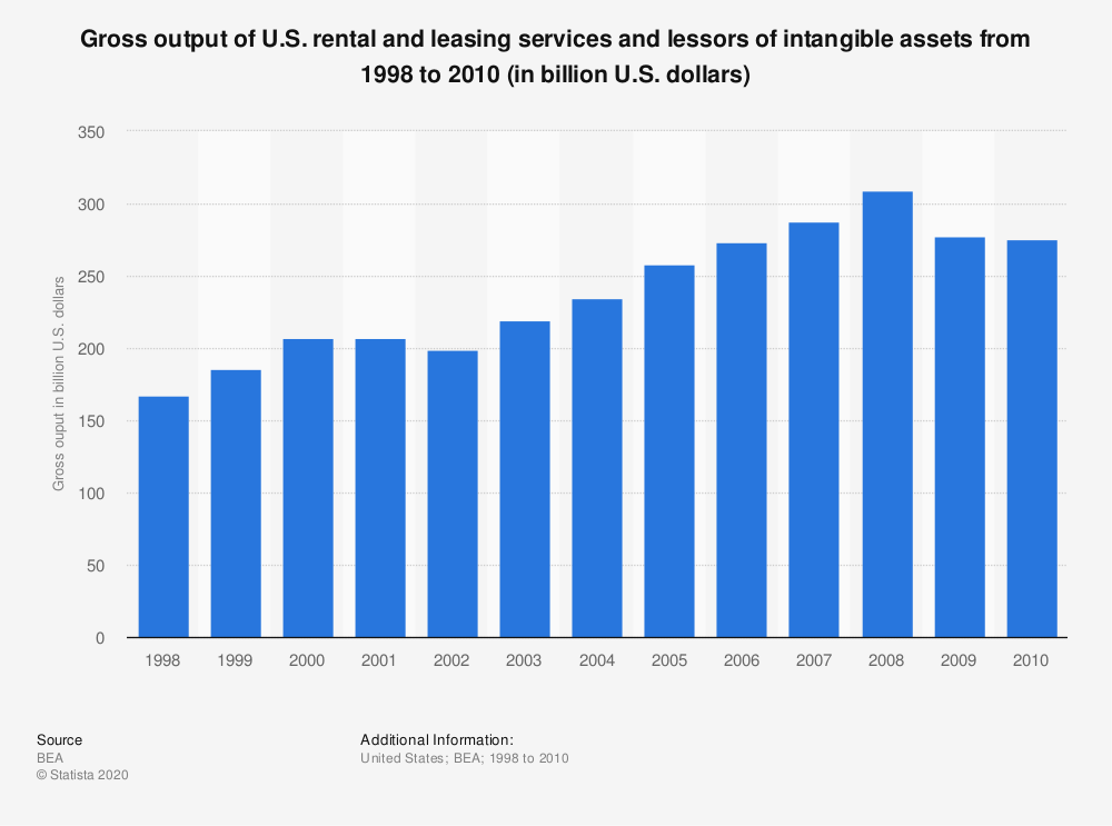 Statistic: Gross output of U.S. rental and leasing services and lessors of intangible assets from 1998 to 2010 (in billion U.S. dollars)   Statista