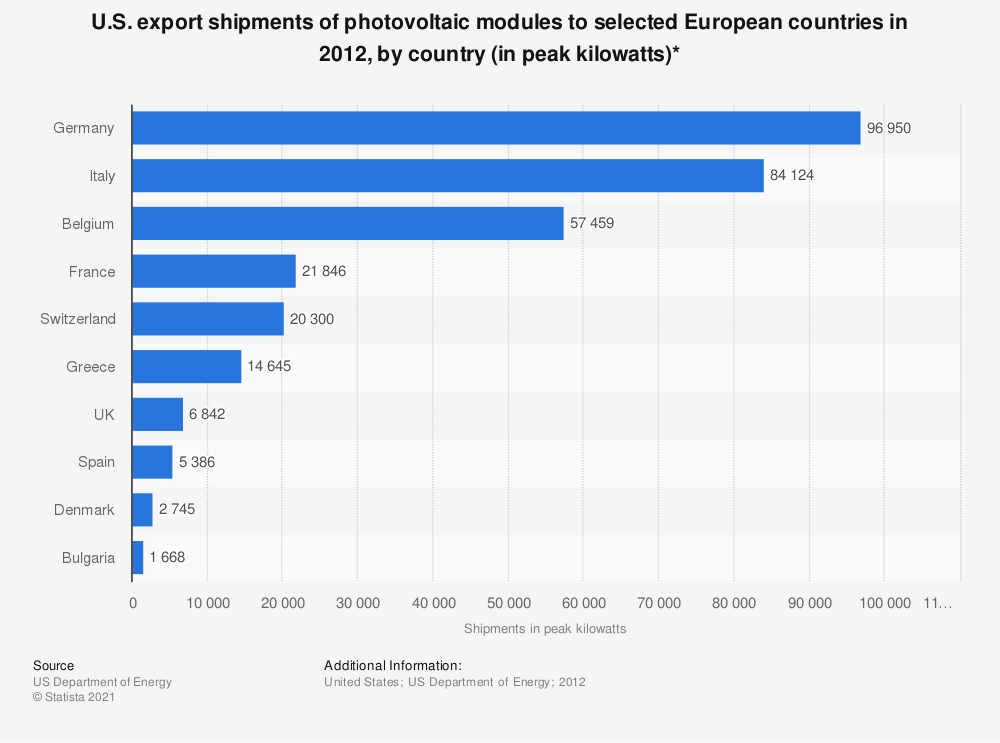 Statistic: U.S. export shipments of photovoltaic modules to selected European countries in 2012, by country (in peak kilowatts)* | Statista