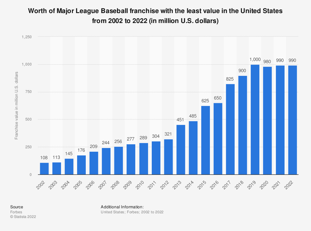 Statistic: Major League Baseball: worth of franchise with the least value from 2002 to 2020 (in million U.S. dollars) | Statista