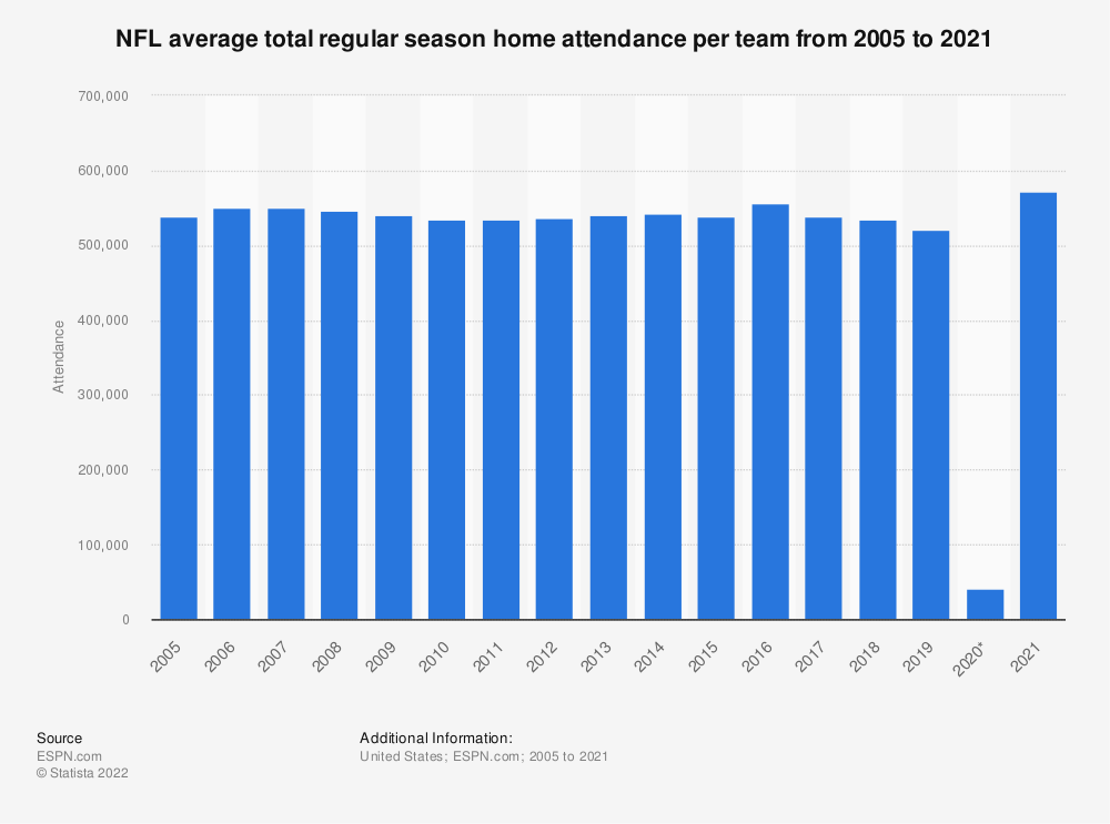 Statistic: NFL average total regular season home attendance per team from 2005 to 2019   Statista
