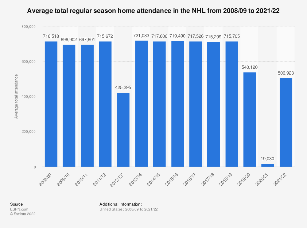 Statistic: Average total regular season home attendance in the NHL from 2008/09 to 2017/18 | Statista