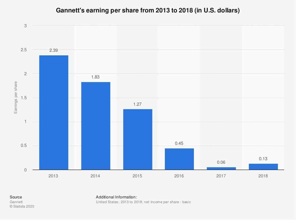 Statistic: Gannett's earning per share from 2013 to 2018 (in U.S. dollars) | Statista