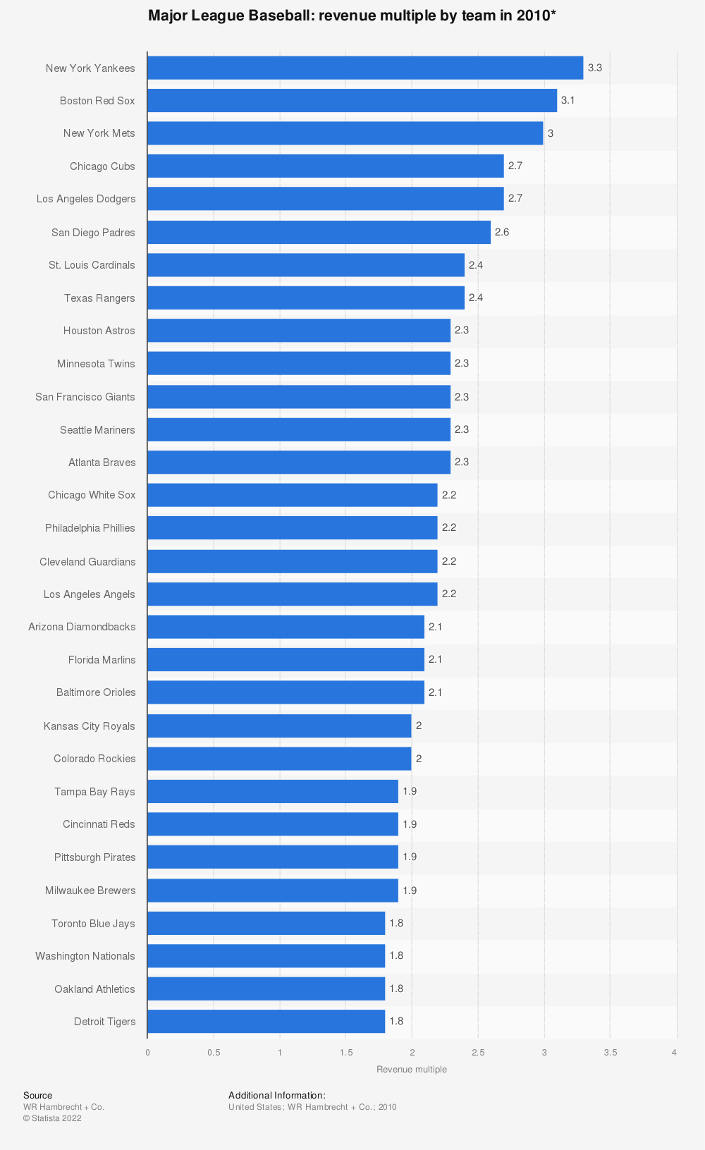 Statistic: Major League Baseball: revenue multiple by team in 2010* | Statista