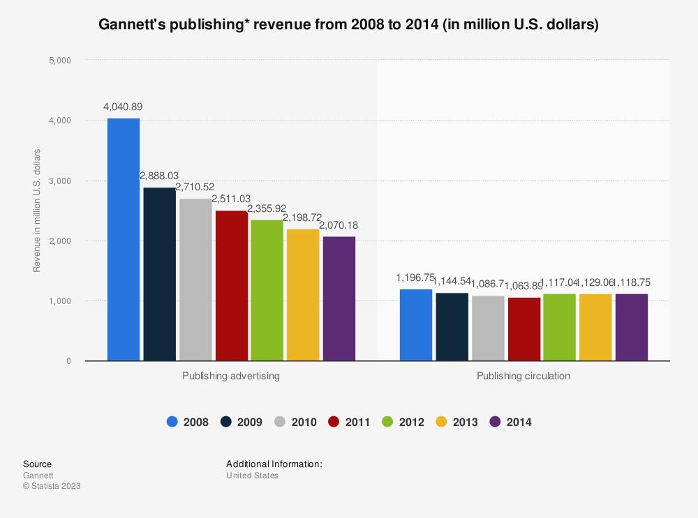 Statistic: Gannett's publishing* revenue from 2008 to 2014 (in million U.S. dollars)   Statista