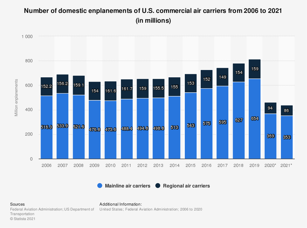 Statistic: Number of domestic enplanements of U.S. commercial air carriers from 2006 to 2020 (in millions) | Statista